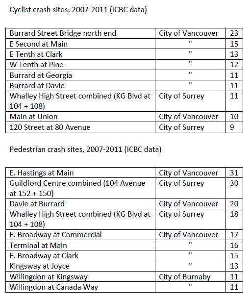 Crash sites, Metro Vancouver 2007-2011