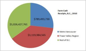 BC Farm cash receipts, 2010, from Canada census