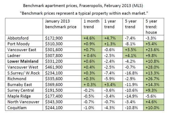Apartment prices Lower Mainland February 2013