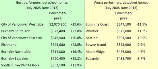 Detached home matrix June 2013