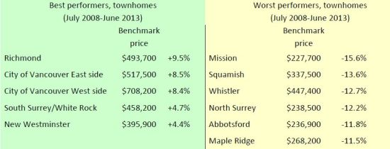 Townhome index June 2013