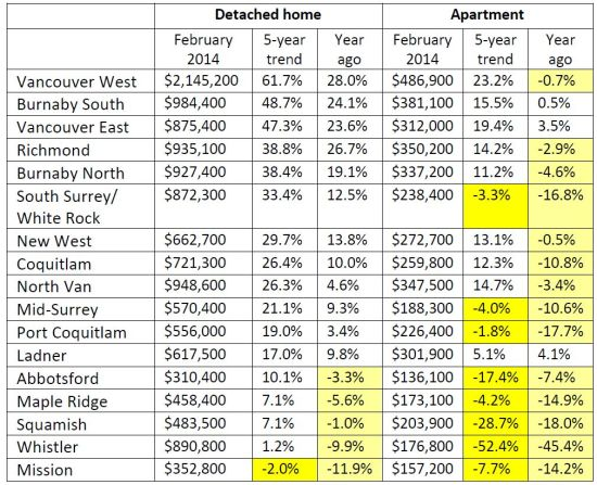 Residential price matrix February 2014