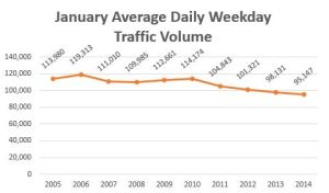 Port Mann weekday traffic volumes, 2004-2014, compiled from MoT and TI Corp reports by South Fraser Blog