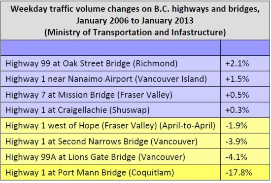 Traffic volumes BC 2006-2013