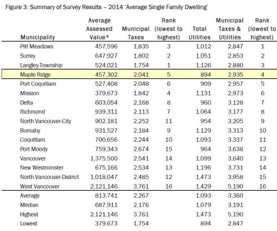 Metro Vancouver property tax rates 2014