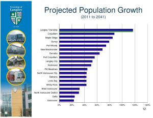 Population growth forecasts, Metro Vanouver, 2011-2014