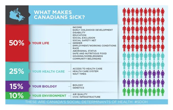 Determinants of Health infographic. Available at HealthCareTransformation.ca