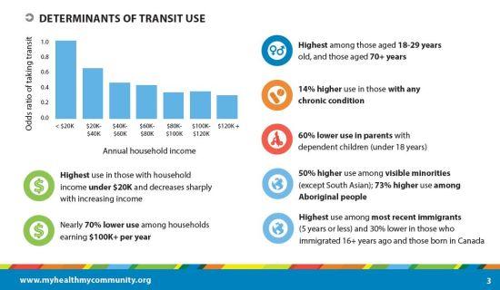 Transit use
