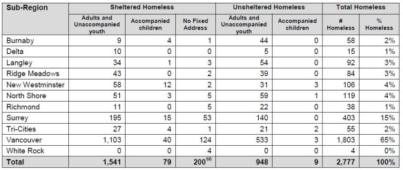 Detail from 2014 Metro Vancouver homeless count