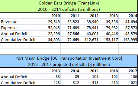 Golden Ears and Port Mann deficits