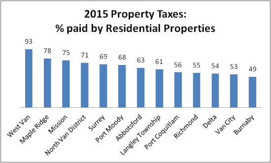 2015 property taxes residential share