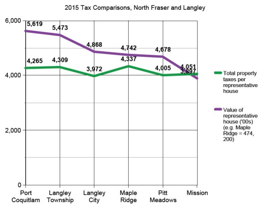 Property taxes 2015 north fraser