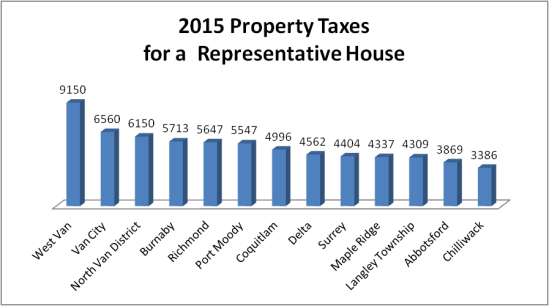 Property taxes 2015