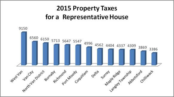 Property taxes 2015
