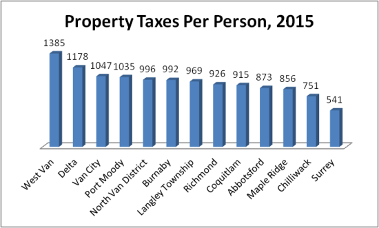 Property taxes per person 2015