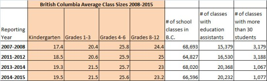 2008-2015 BC class sizes