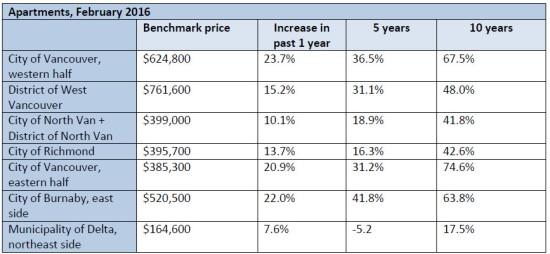 2016 02 apartment prices