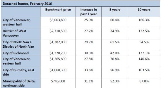 2016 02 Detached home prices