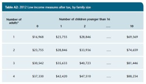 2012 Low Income Measures StatsCan