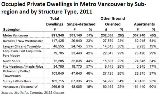 Detail from Metro Vancouver's December 2016 housing data book